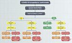 COVID-19 e pacientes com doenças cardiovasculares